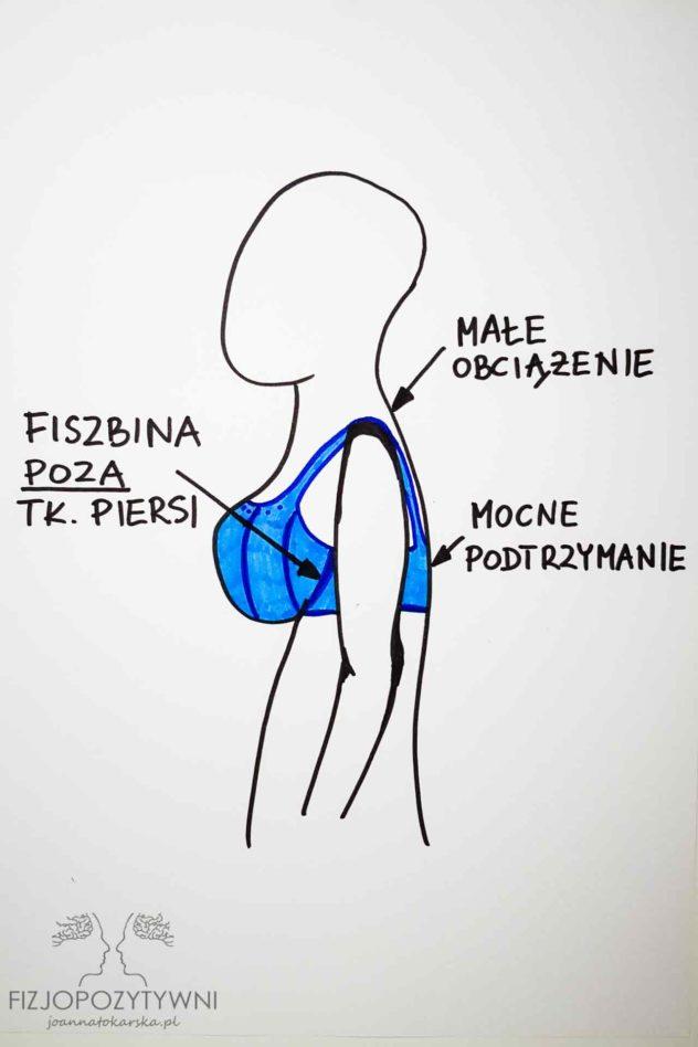 Czy plecy mogą boleć od piersi? W prawidłowo dobranym biustonoszu piersi są właściwie podtrzymane, a sam biustonosz nie przyczynia się do powstawania dodatkowych dolegliwości.